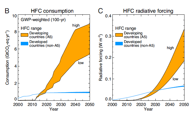 projected growth of HFCs