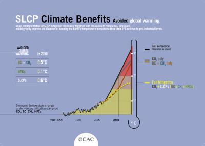slide11_benefits-of-SLCP-mitigation