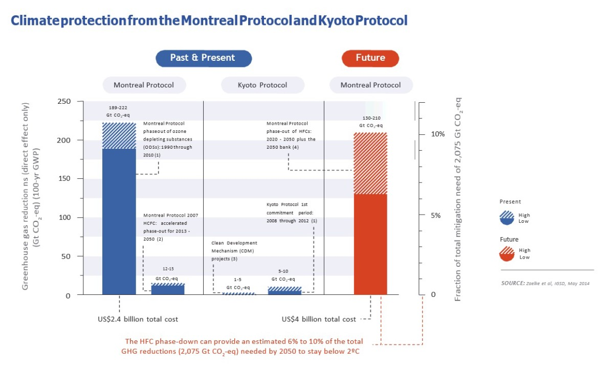 montreal protocol essay Immediately download the montreal protocol summary, chapter-by-chapter analysis, book notes, essays, quotes, character descriptions, lesson plans, and more - everything you need for studying or teaching montreal protocol.