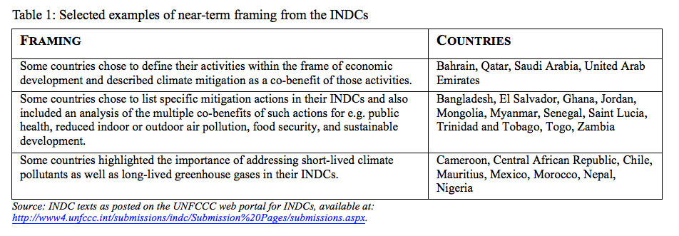INDC near-term framing